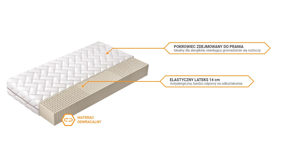 Budowa materaca Comforteo Comfort