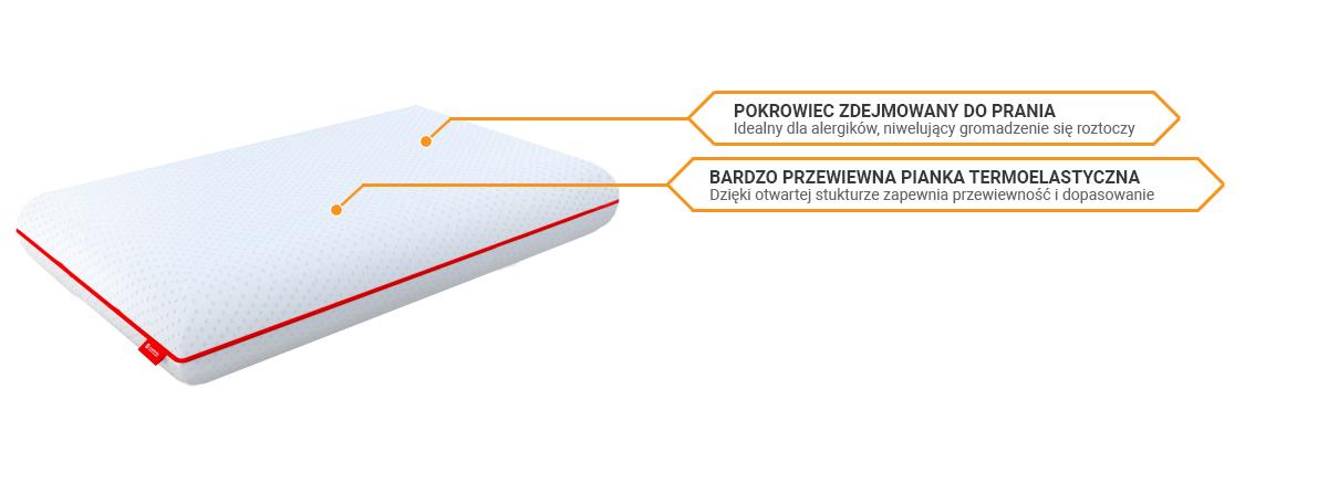 Budowa poduszki Janpol Airsense sekretsnu