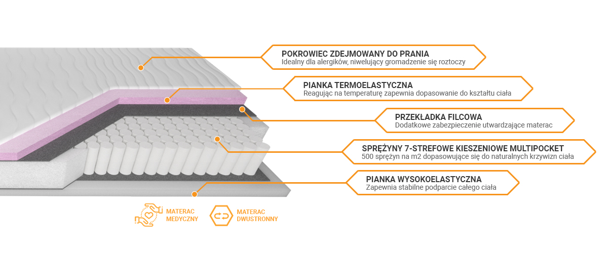 Budowa materaca Niobe Janpol