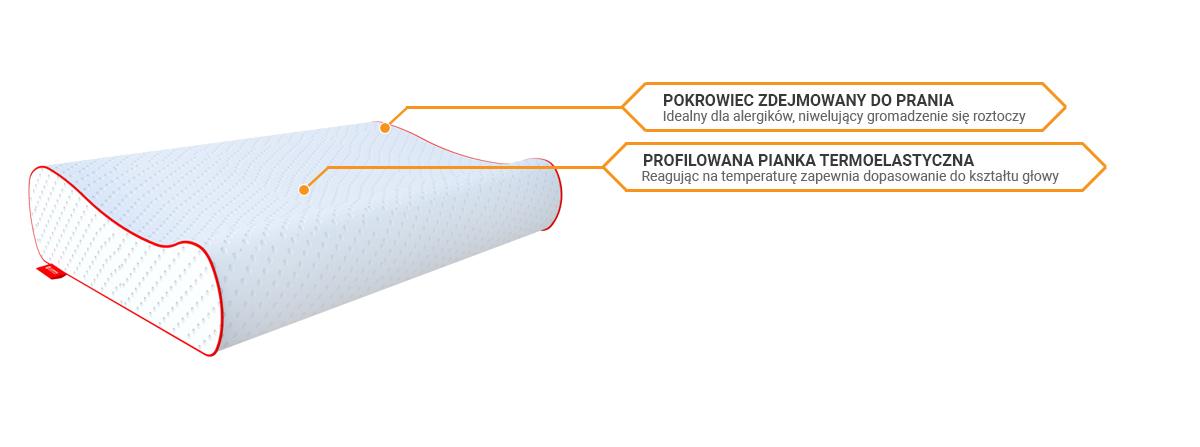 Budowa poduszki Janpol Termoelastyczna sekretsnu
