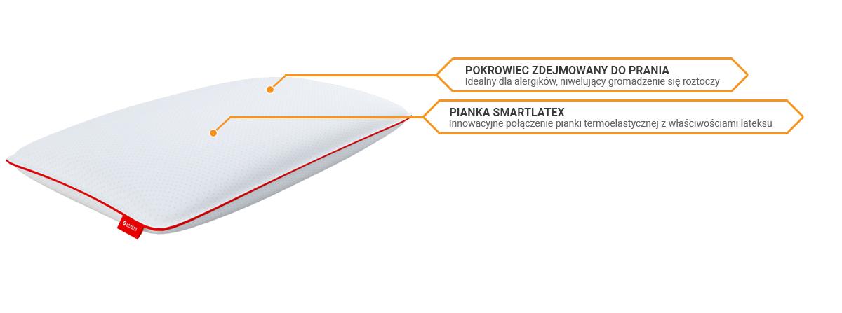 Poduszka Janpol Smart Lateks  sekretsnu