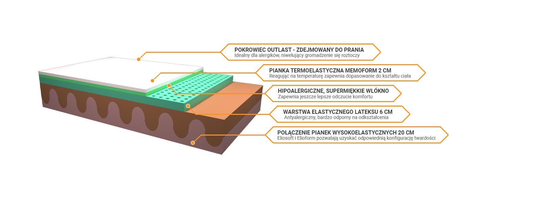 Budowa materaca Armonia Latex Dual 12