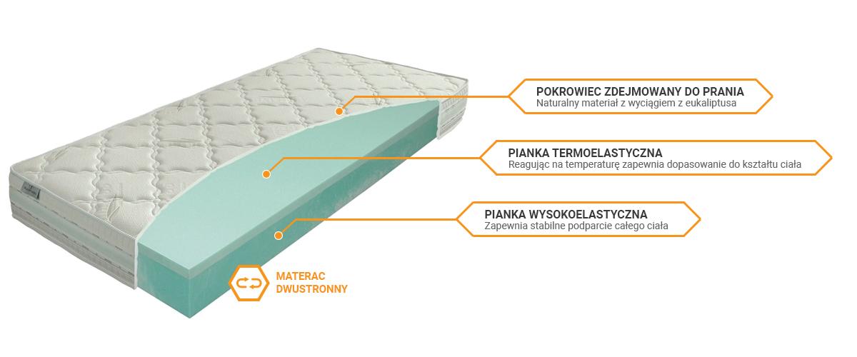 Budowa materaca Materasso Viscogreen Lux - materac termoelastyczny, wysokoelastyczny, piankowy