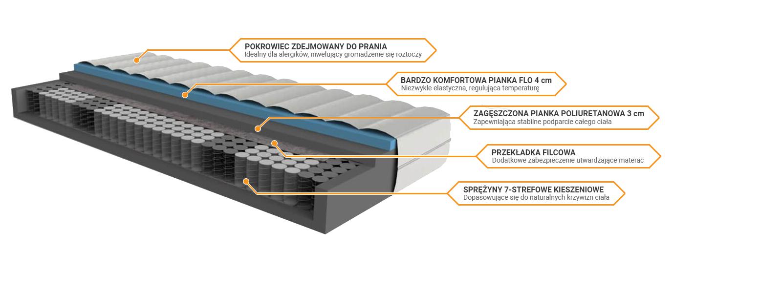 Budowa materaca Merita H3 7 stref sekretsnu