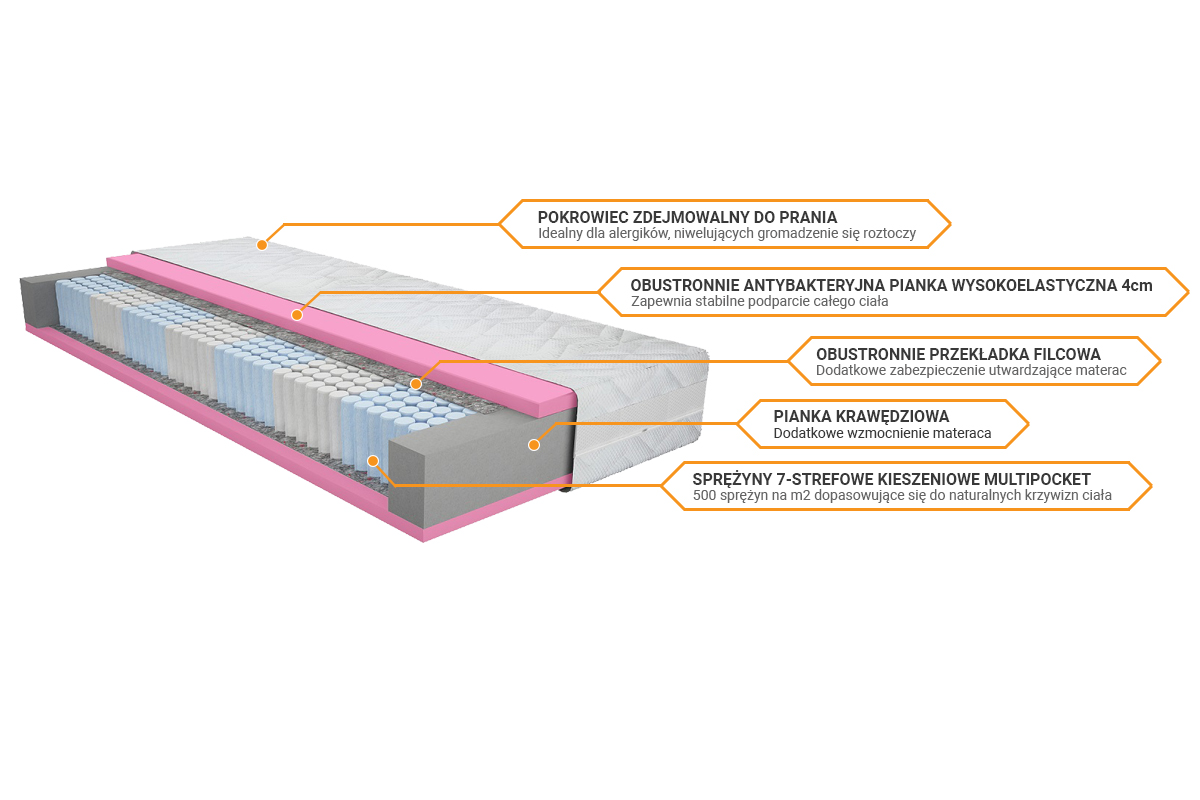 Budowa materaca Merita Multifresche sekretsnu