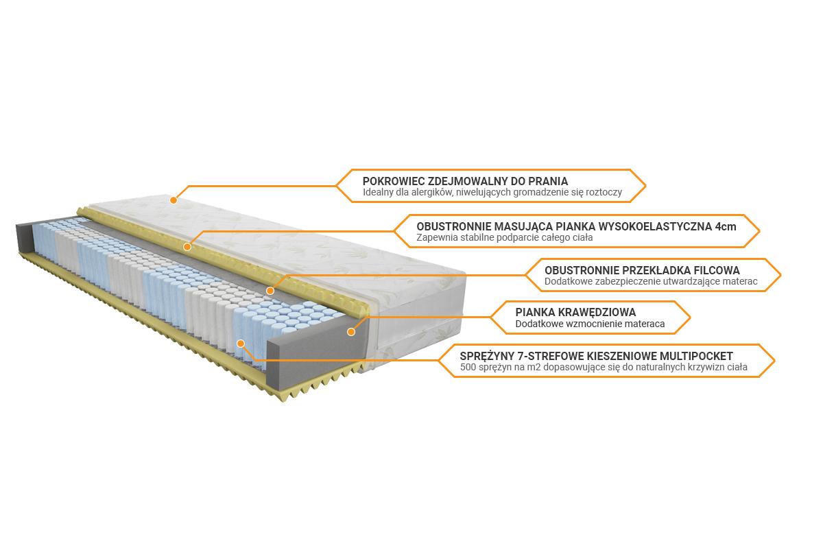 Budowa materaca Merita Multiwelltop sekretsnu
