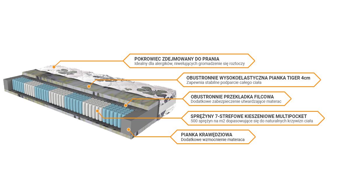 Budowa materaca Merita Tiger Multi H3 sekretsnu