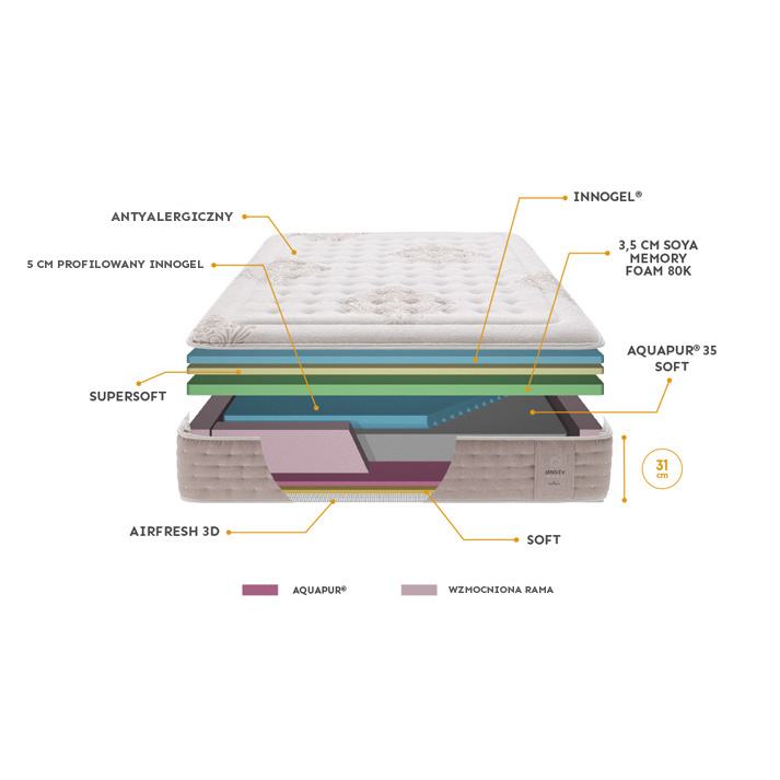 Budowa materaca Gomarco Sensity
