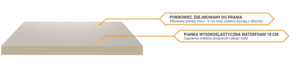 Budowa materaca Perdormire Aloe Vera