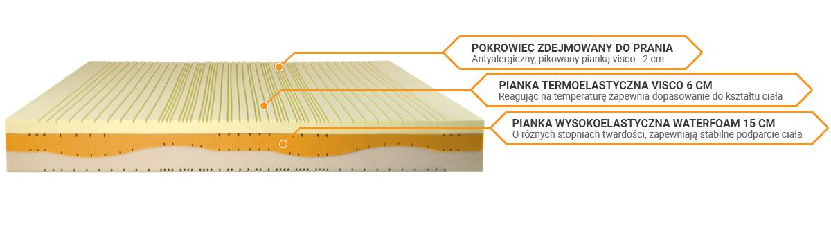 Budowa materaca Perdormire Medical Form HD 3.5