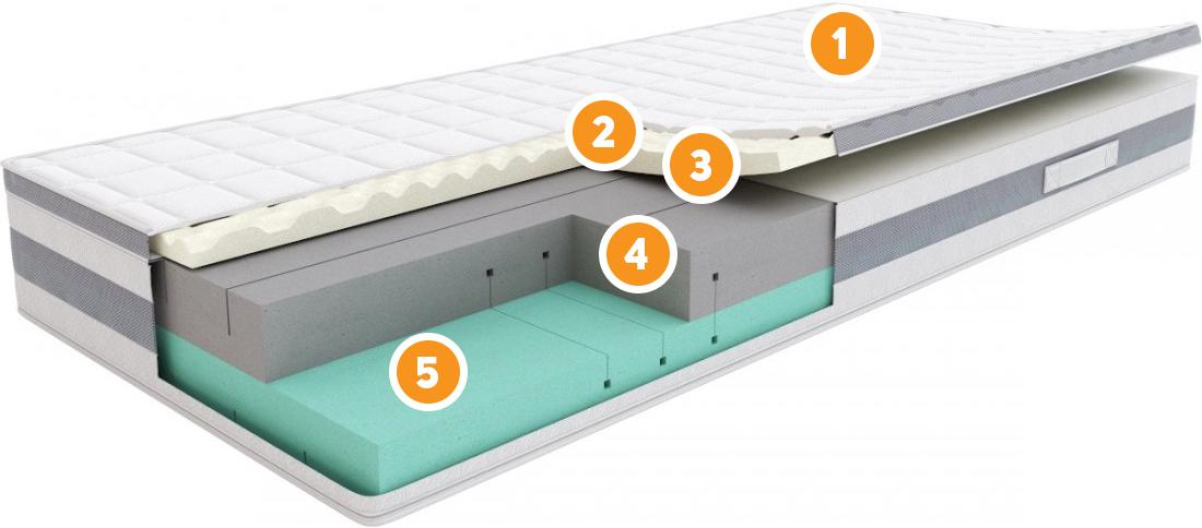 Budowa materaca Sleepmed Comfort Plus