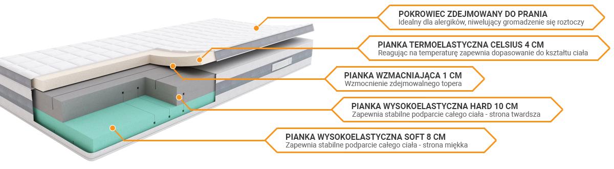 Budowa materaca Sleepmed premium Plus