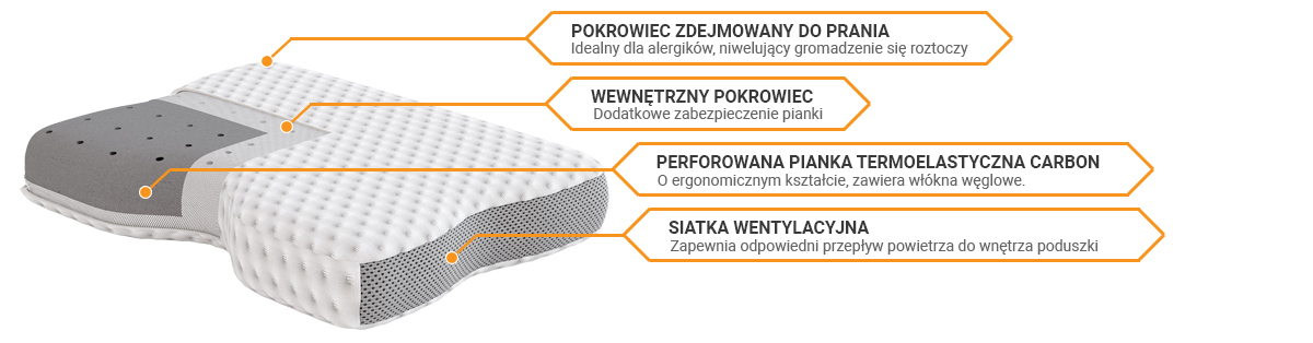 Budowa poduszki SleepMed Supreme Pillow sekretsnu