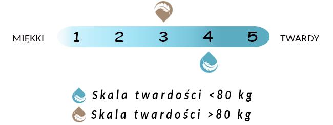 Skala twardości materaca Armonia Magnigel