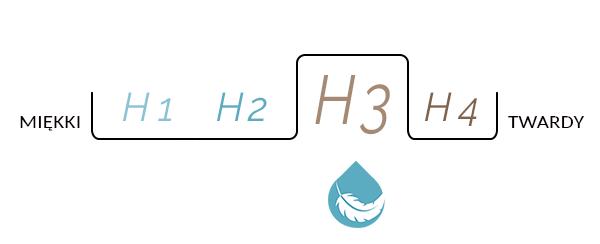 Skala twardości  materaca Merita Divino H3 sekretsnu
