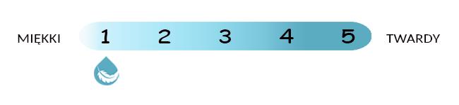 Skala twardości materaca Mollyflex Topper Moontex sekretsnu